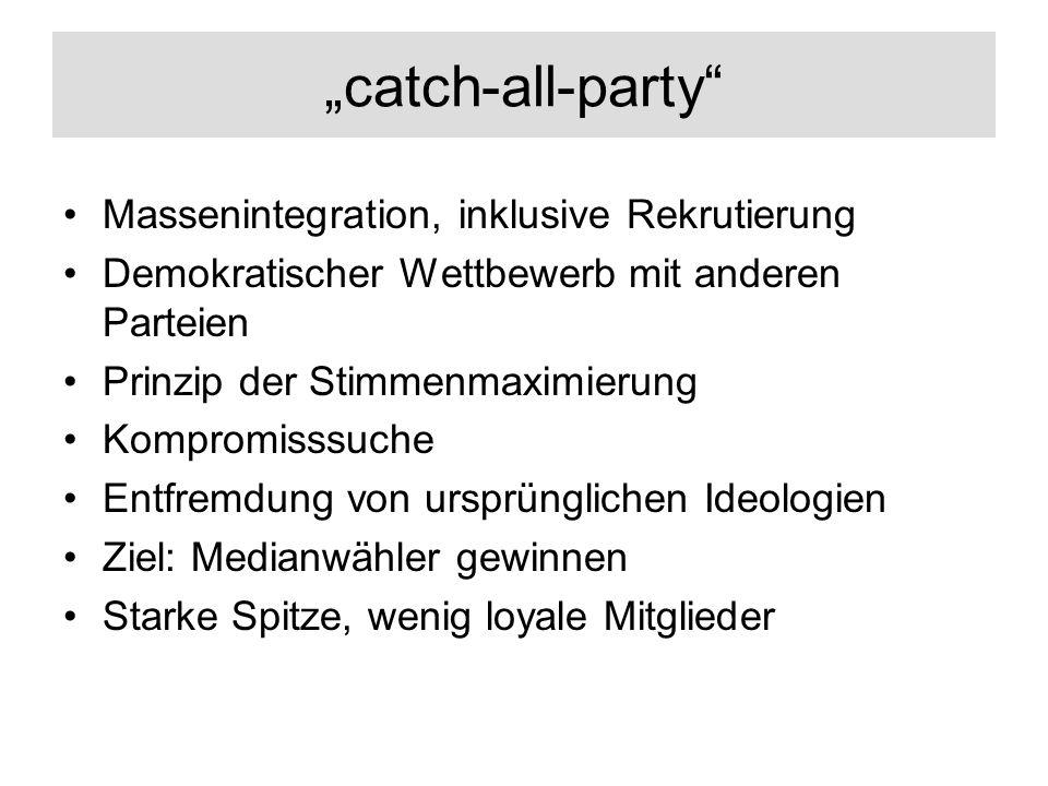 catch-all-party Massenintegration, inklusive Rekrutierung Demokratischer Wettbewerb mit anderen Parteien Prinzip der Stimmenmaximierung Kompromisssuche Entfremdung von ursprünglichen Ideologien Ziel: Medianwähler gewinnen Starke Spitze, wenig loyale Mitglieder