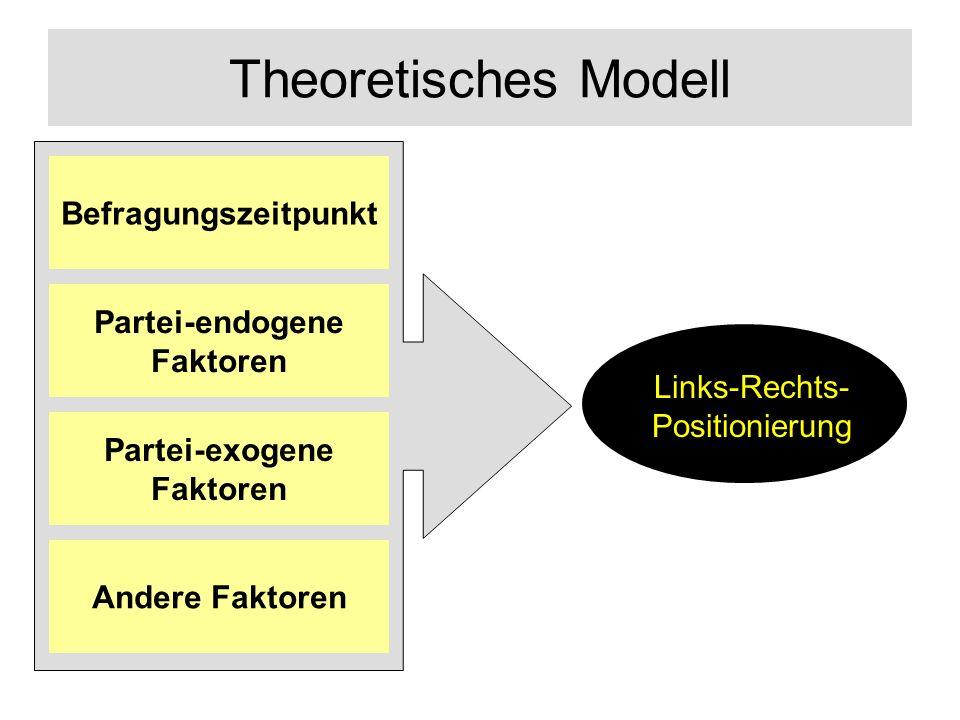 Theoretisches Modell Links-Rechts- Positionierung Andere Faktoren Partei-exogene Faktoren Partei-endogene Faktoren Befragungszeitpunkt