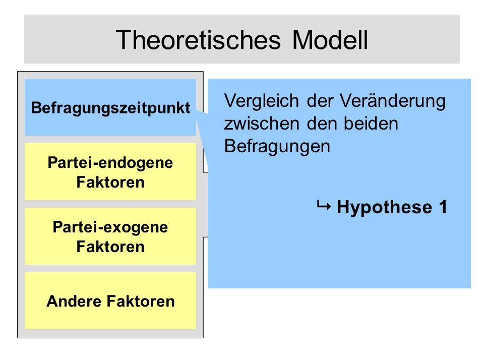Theoretisches Modell Links-Rechts- Positionierung Befragungszeitpunkt Vergleich der Veränderung zwischen den beiden Befragungen Hypothese 1 Andere Faktoren Partei-exogene Faktoren Partei-endogene Faktoren