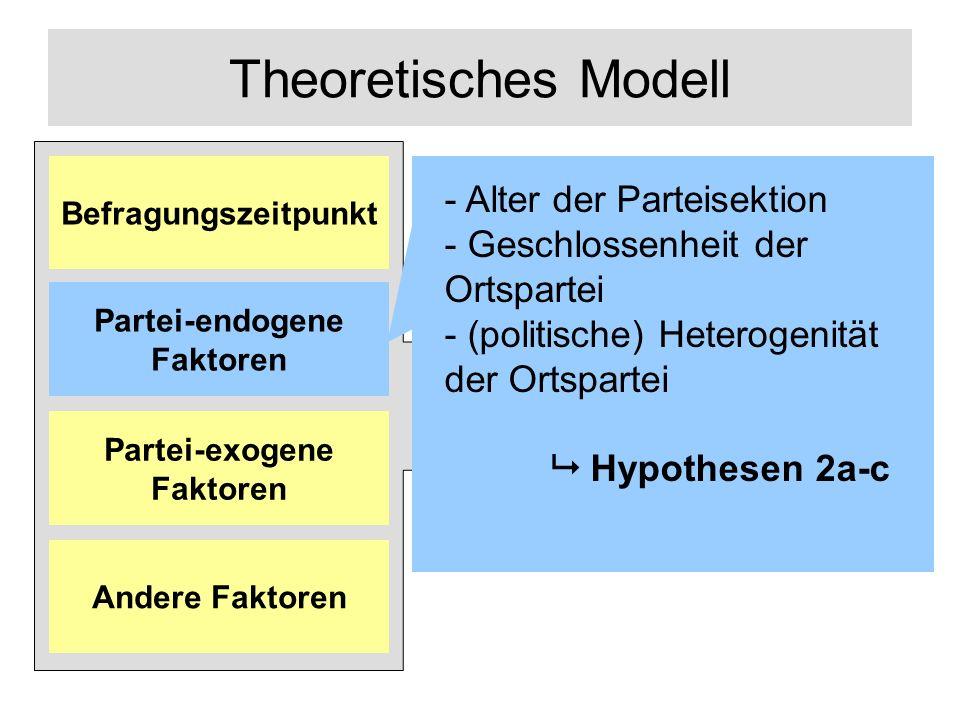 Theoretisches Modell Links-Rechts- Positionierung Andere Faktoren Partei-exogene Faktoren Partei-endogene Faktoren Befragungszeitpunkt - Alter der Parteisektion - Geschlossenheit der Ortspartei - (politische) Heterogenität der Ortspartei Hypothesen 2a-c