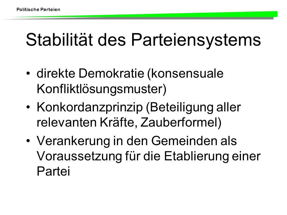 Politische Parteien Stabilität des Parteiensystems direkte Demokratie (konsensuale Konfliktlösungsmuster) Konkordanzprinzip (Beteiligung aller relevanten Kräfte, Zauberformel) Verankerung in den Gemeinden als Voraussetzung für die Etablierung einer Partei