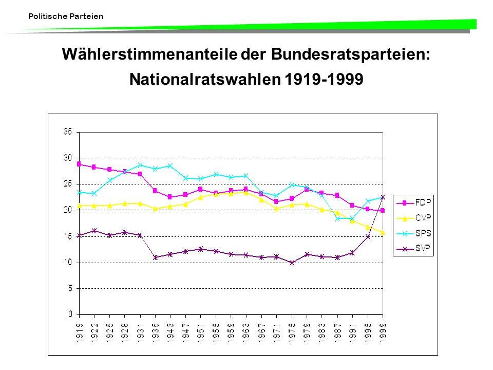 Politische Parteien Wählerstimmenanteile der Bundesratsparteien: Nationalratswahlen 1919-1999