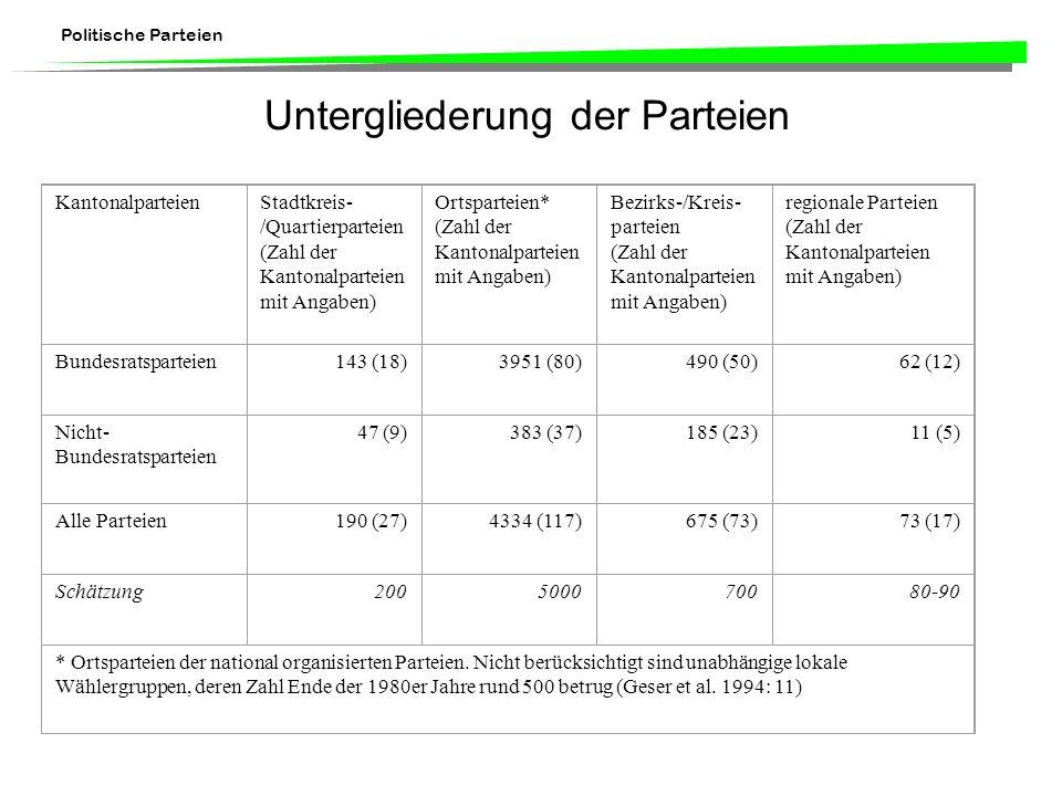 Politische Parteien Untergliederung der Parteien Kantonalparteien Stadtkreis- /Quartierparteien (Zahl der Kantonalparteien mit Angaben) Ortsparteien* (Zahl der Kantonalparteien mit Angaben) Bezirks-/Kreis- parteien (Zahl der Kantonalparteien mit Angaben) regionale Parteien (Zahl der Kantonalparteien mit Angaben) Bundesratsparteien143 (18)3951 (80)490 (50)62 (12) Nicht- Bundesratsparteien 47 (9)383 (37)185 (23)11 (5) Alle Parteien190 (27)4334 (117)675 (73)73 (17) Schätzung 200500070080-90 * Ortsparteien der national organisierten Parteien.