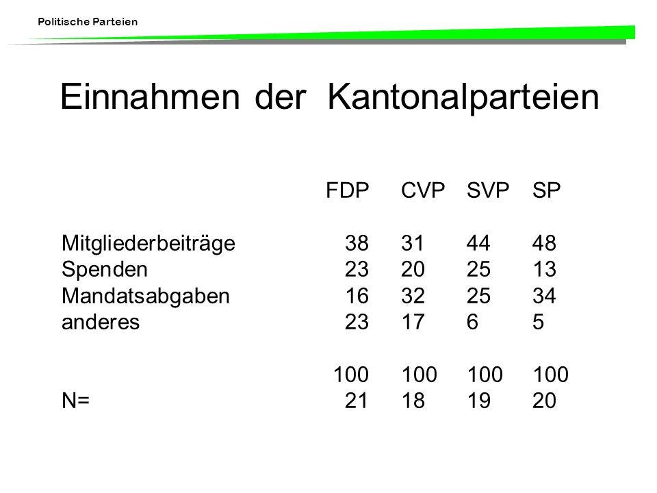 Politische Parteien Einnahmen der Kantonalparteien FDPCVPSVPSP Mitgliederbeiträge38314448 Spenden23202513 Mandatsabgaben16322534 anderes231765 100100100100 N=21181920