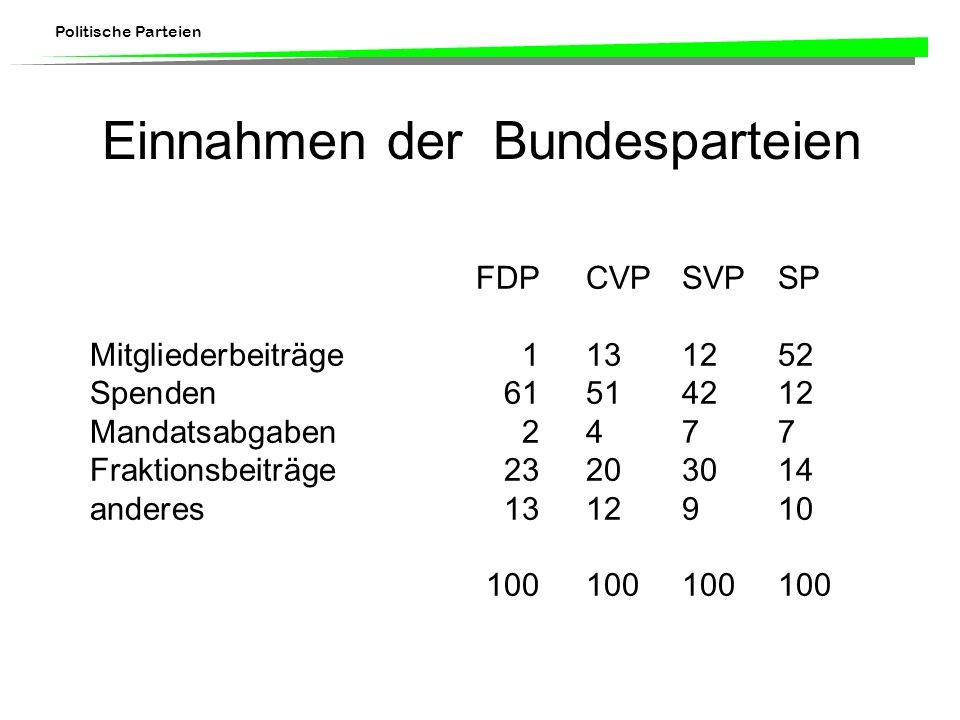 Politische Parteien Einnahmen der Bundesparteien FDPCVPSVPSP Mitgliederbeiträge1131252 Spenden61514212 Mandatsabgaben2477 Fraktionsbeiträge23203014 anderes1312910 100100100100