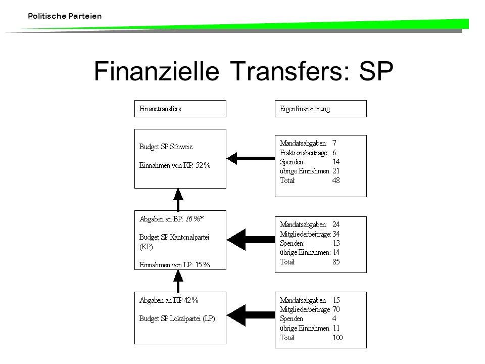 Politische Parteien Finanzielle Transfers: SP