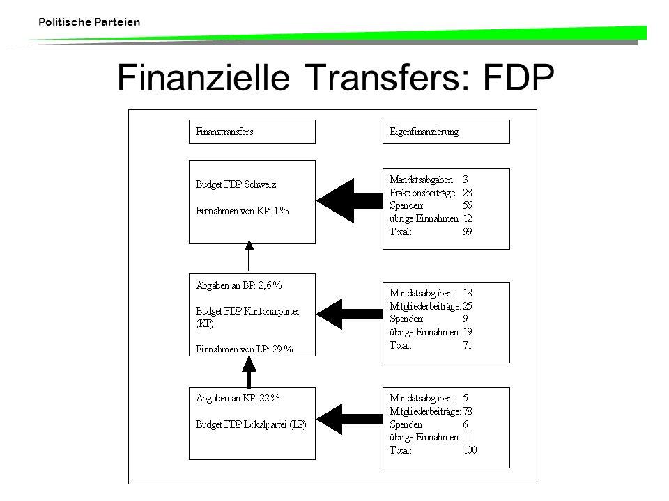 Politische Parteien Finanzielle Transfers: FDP