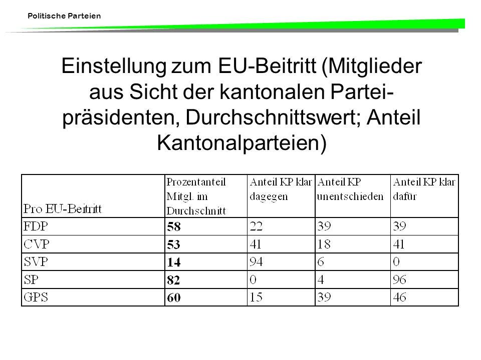 Politische Parteien Einstellung zum EU-Beitritt (Mitglieder aus Sicht der kantonalen Partei- präsidenten, Durchschnittswert; Anteil Kantonalparteien)