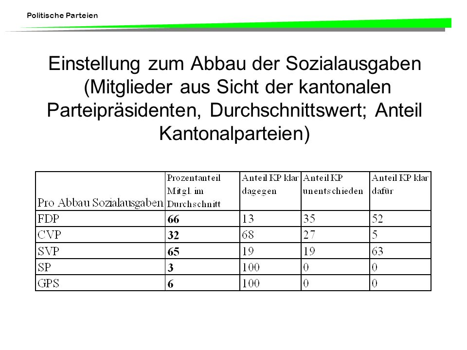 Politische Parteien Einstellung zum Abbau der Sozialausgaben (Mitglieder aus Sicht der kantonalen Parteipräsidenten, Durchschnittswert; Anteil Kantonalparteien)