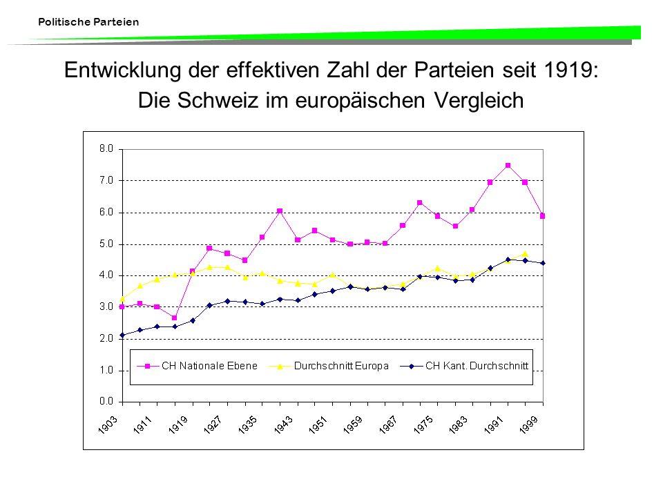 Politische Parteien Veränderung der Mitglieder in den letzten 10 Jahren