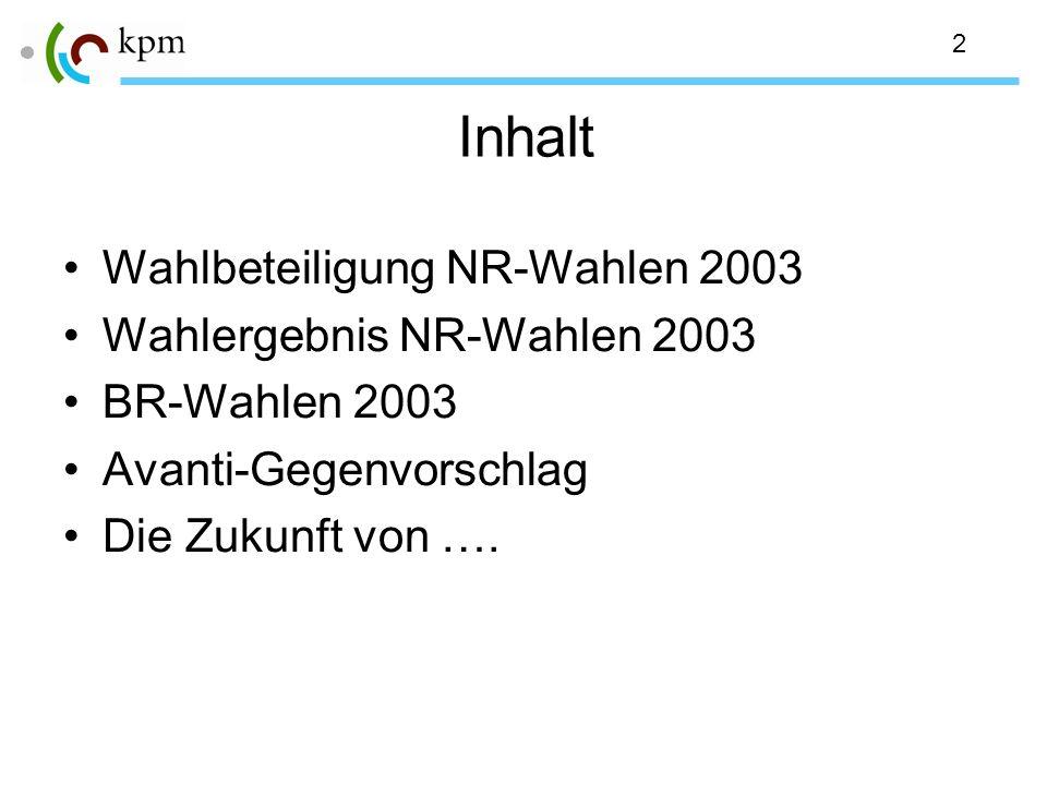 2 Inhalt Wahlbeteiligung NR-Wahlen 2003 Wahlergebnis NR-Wahlen 2003 BR-Wahlen 2003 Avanti-Gegenvorschlag Die Zukunft von ….