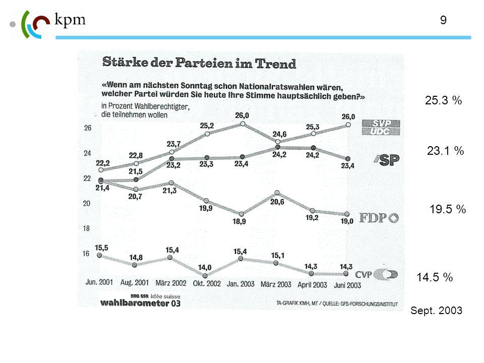 9 19.5 % 14.5 % 23.1 % 25.3 % Sept. 2003