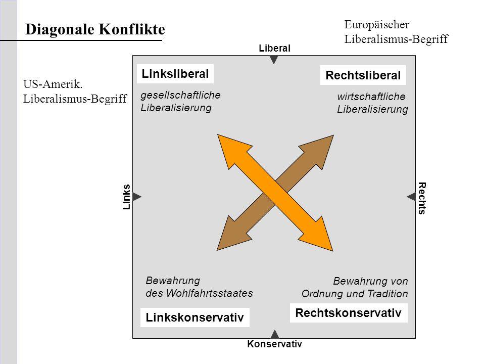 Liberal Konservativ Links Rechts Diagonale Konflikte Rechtskonservativ Linksliberal gesellschaftliche Liberalisierung Bewahrung von Ordnung und Tradit