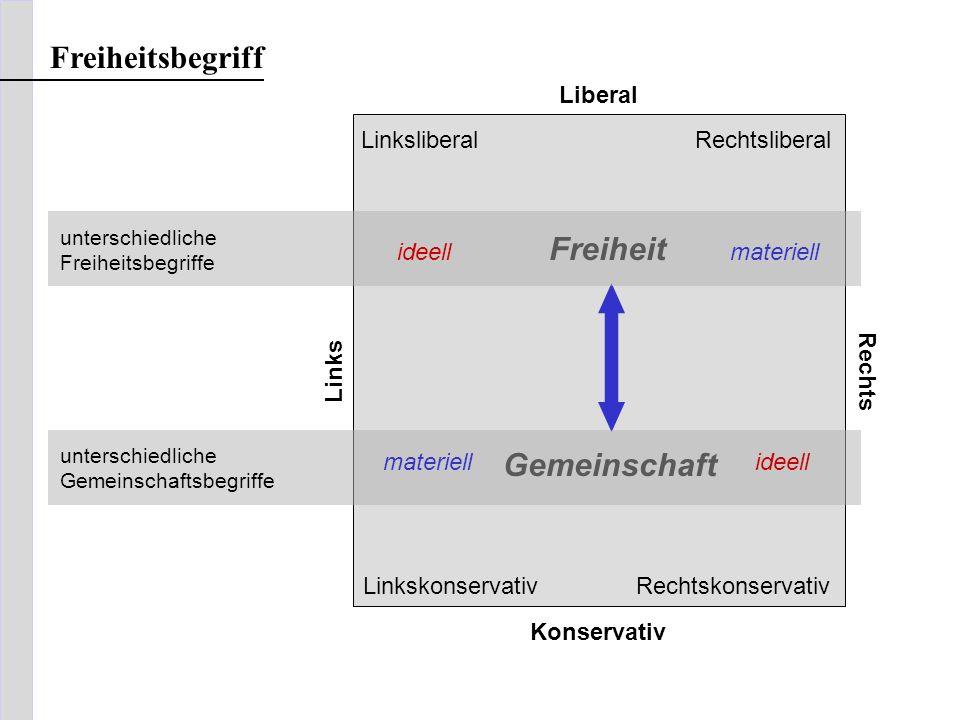 Liberal Links Rechts RechtskonservativLinkskonservativ RechtsliberalLinksliberal Konservativ Freiheit Gemeinschaft ideellmateriell unterschiedliche Fr