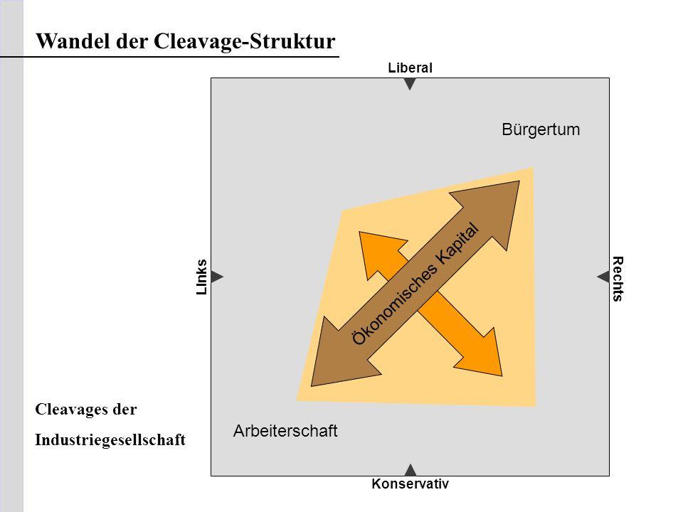 Liberal Konservativ Links Rechts Wandel der Cleavage-Struktur Bürgertum Arbeiterschaft Ökonomisches Kapital Cleavages der Industriegesellschaft