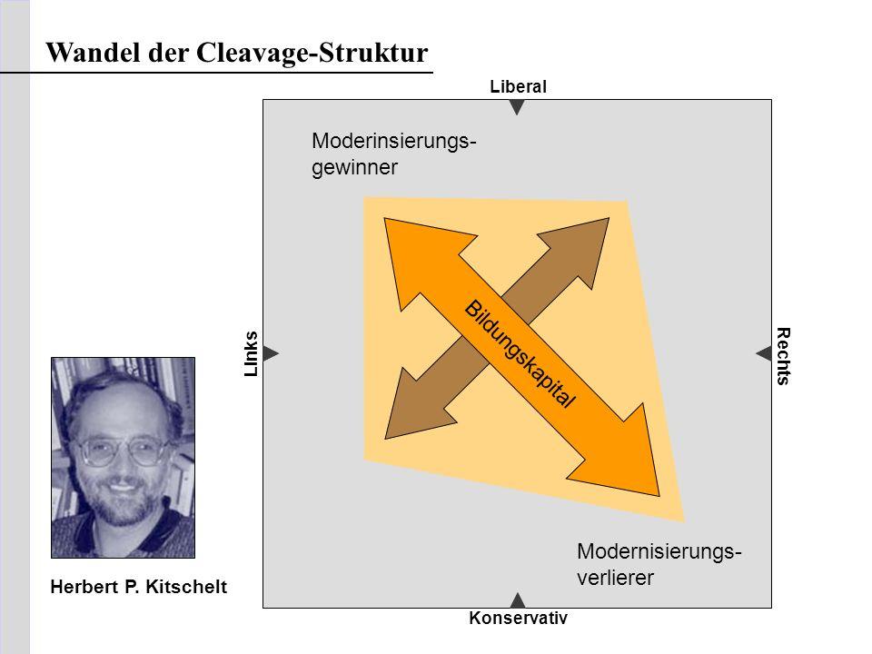Liberal Konservativ Links Rechts Moderinsierungs- gewinner Modernisierungs- verlierer Bildungskapital Wandel der Cleavage-Struktur Herbert P. Kitschel