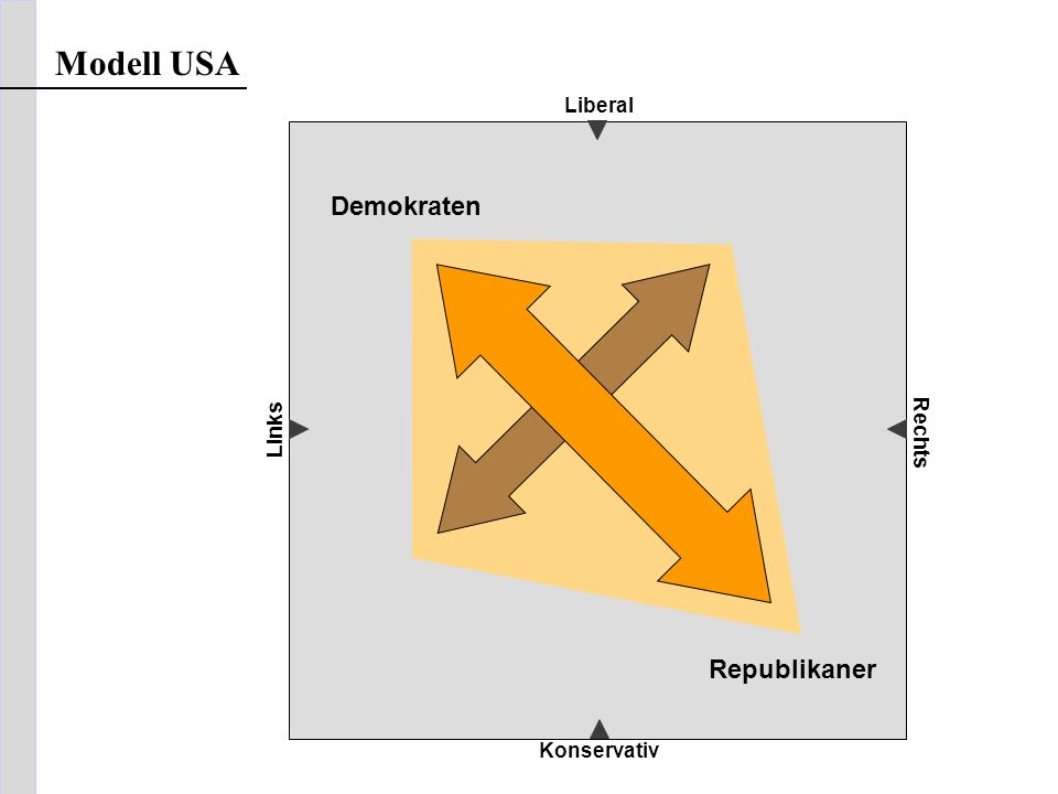 Liberal Konservativ Links Rechts Modell USA Demokraten Republikaner