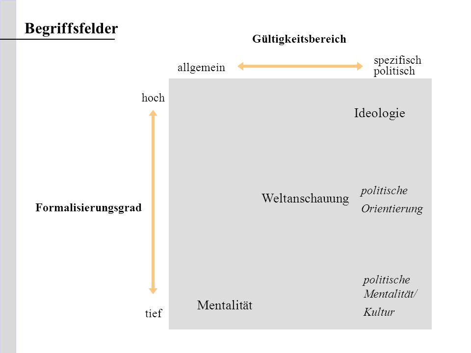 Formalisierungsgrad hoch tief allgemein spezifisch politisch Gültigkeitsbereich Mentalität Weltanschauung Ideologie politische Mentalität/ Kultur poli