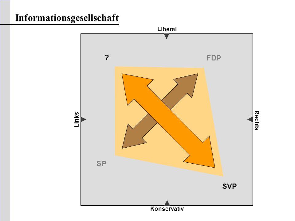Liberal Konservativ Links Rechts Informationsgesellschaft ? SVP FDP SP