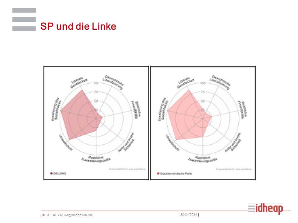 | ©IDHEAP - NOM@idheap.unil.ch | | 30/04/2014 | SP und die Linke