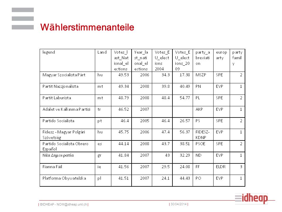 | ©IDHEAP - NOM@idheap.unil.ch | | 30/04/2014 | Wählerstimmenanteile