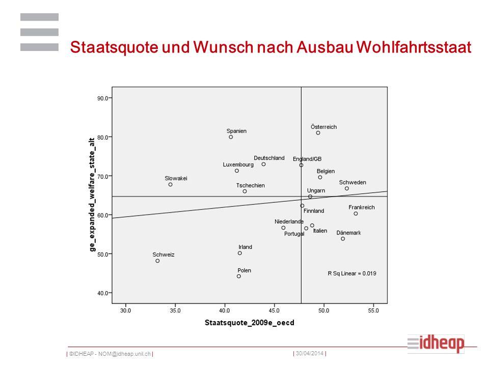 | ©IDHEAP - NOM@idheap.unil.ch | | 30/04/2014 | Staatsquote und Wunsch nach Ausbau Wohlfahrtsstaat