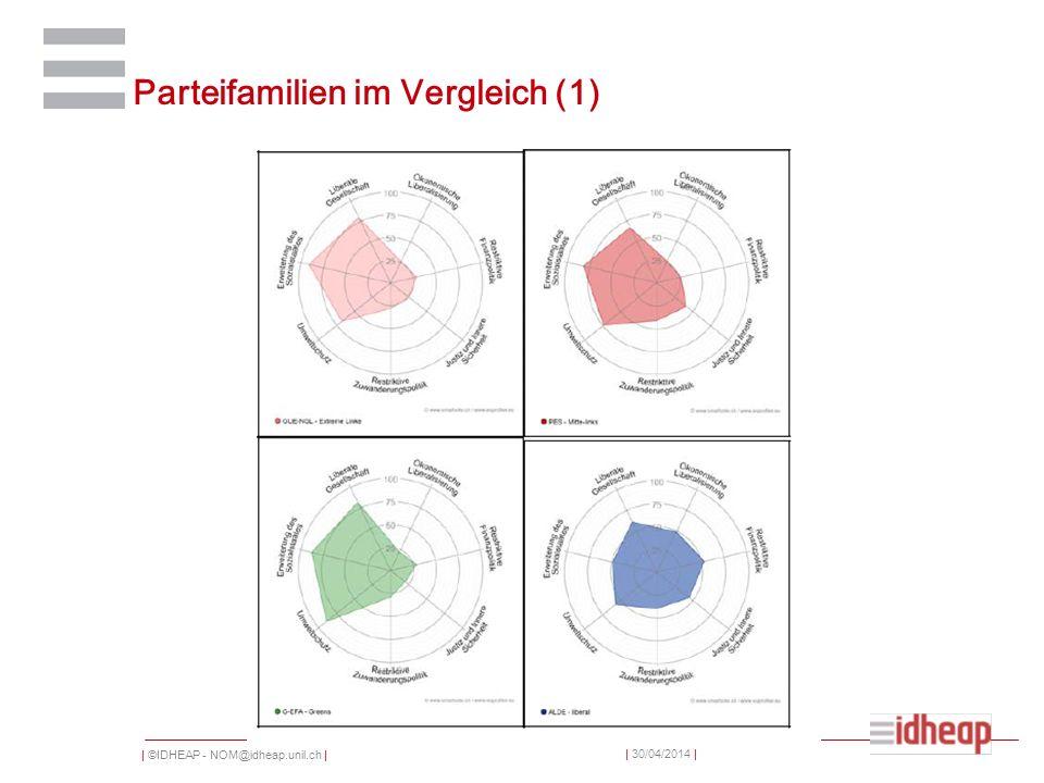 | ©IDHEAP - NOM@idheap.unil.ch | | 30/04/2014 | Parteifamilien im Vergleich (2)