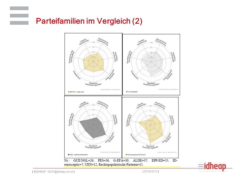 | ©IDHEAP - NOM@idheap.unil.ch | | 30/04/2014 | Heterogenität der Parteienfamilien