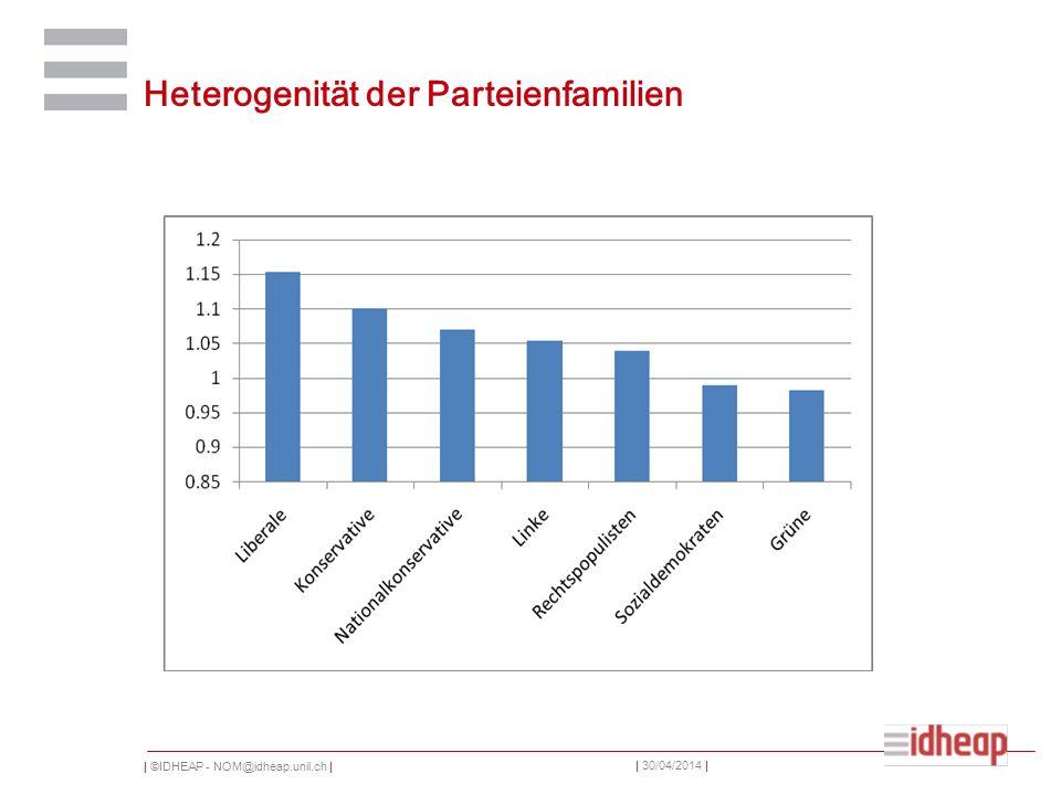 | ©IDHEAP - NOM@idheap.unil.ch | | 30/04/2014 | Polarisierung der Parteiensysteme