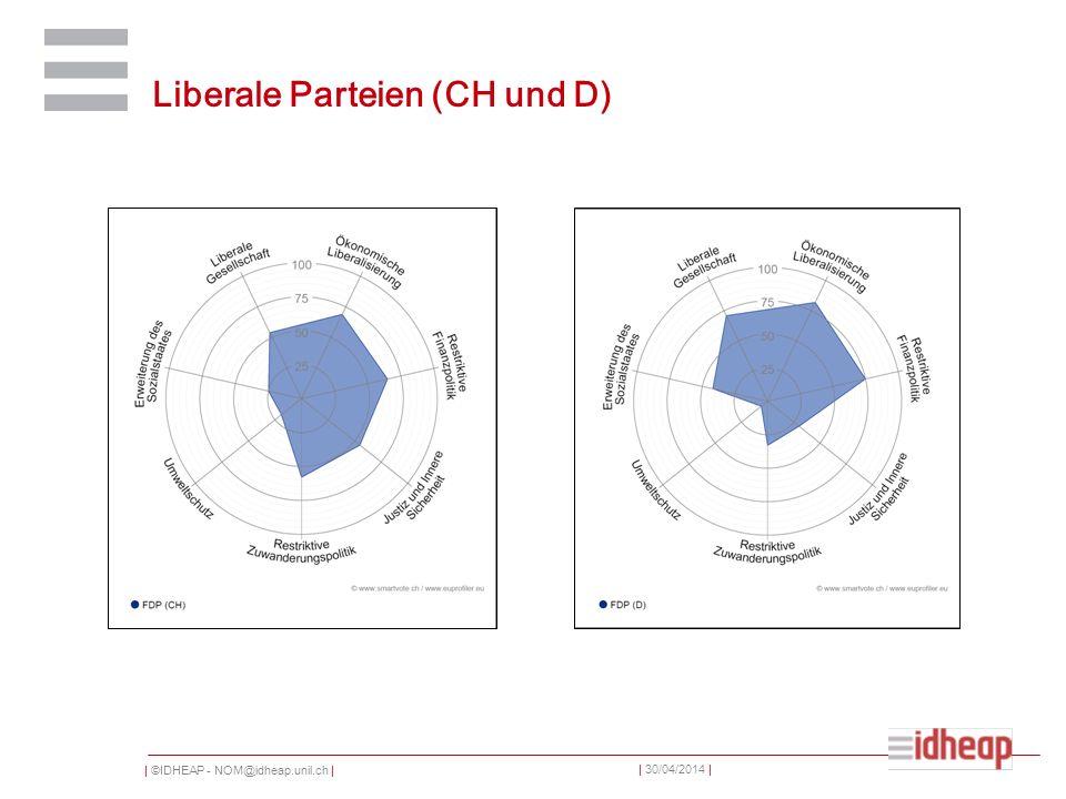 | ©IDHEAP - NOM@idheap.unil.ch | | 30/04/2014 | Liberale Parteien (CH und D)