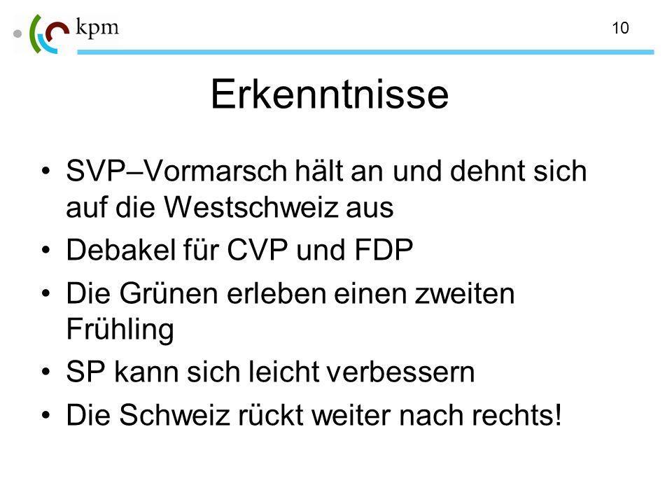 10 Erkenntnisse SVP–Vormarsch hält an und dehnt sich auf die Westschweiz aus Debakel für CVP und FDP Die Grünen erleben einen zweiten Frühling SP kann sich leicht verbessern Die Schweiz rückt weiter nach rechts!