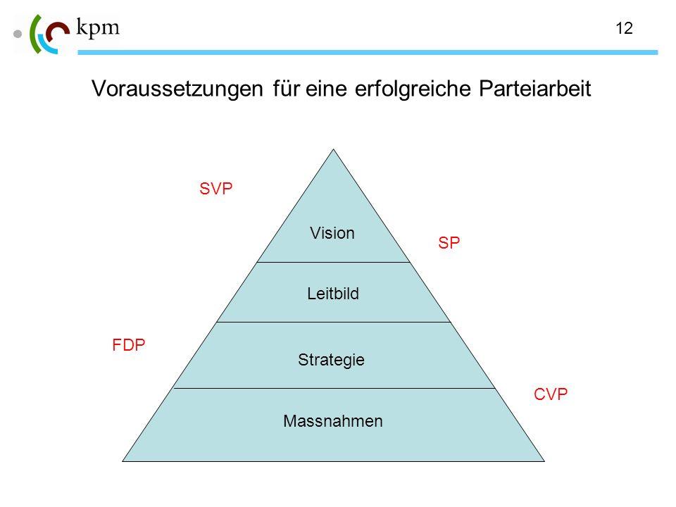 12 Voraussetzungen für eine erfolgreiche Parteiarbeit Vision Leitbild Strategie Massnahmen SVP SP FDP CVP
