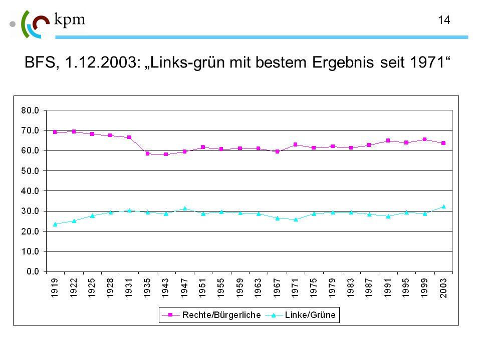 14 BFS, 1.12.2003: Links-grün mit bestem Ergebnis seit 1971