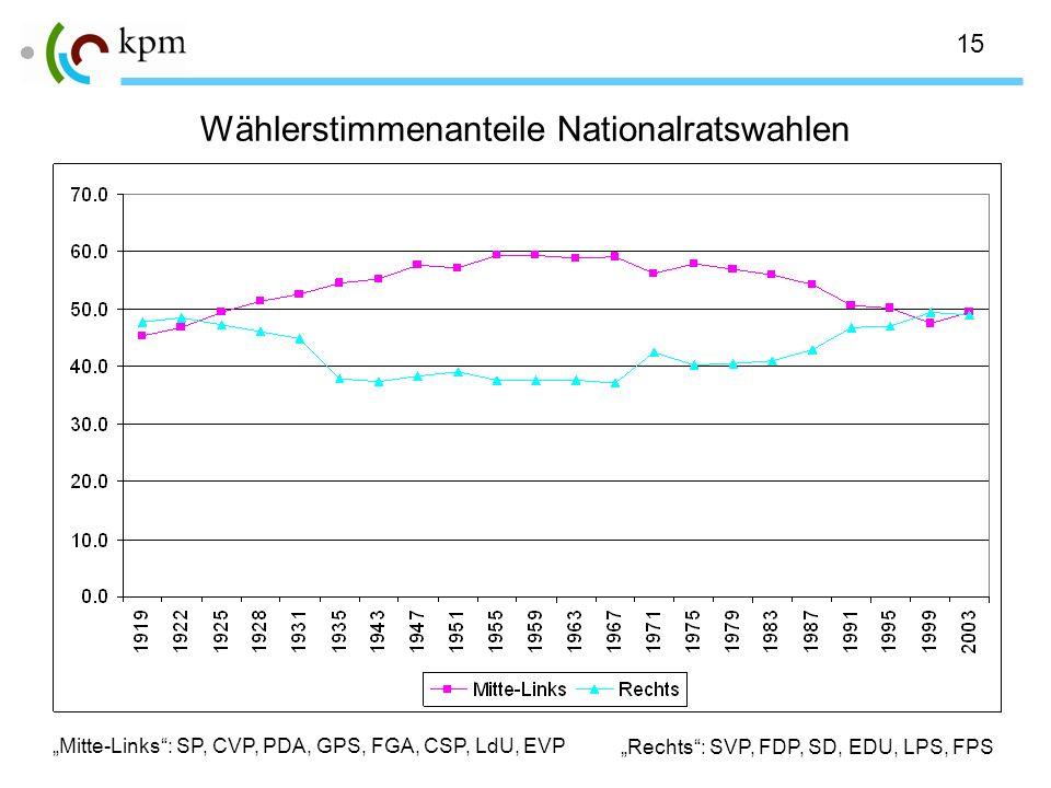 15 Wählerstimmenanteile Nationalratswahlen Mitte-Links: SP, CVP, PDA, GPS, FGA, CSP, LdU, EVP Rechts: SVP, FDP, SD, EDU, LPS, FPS