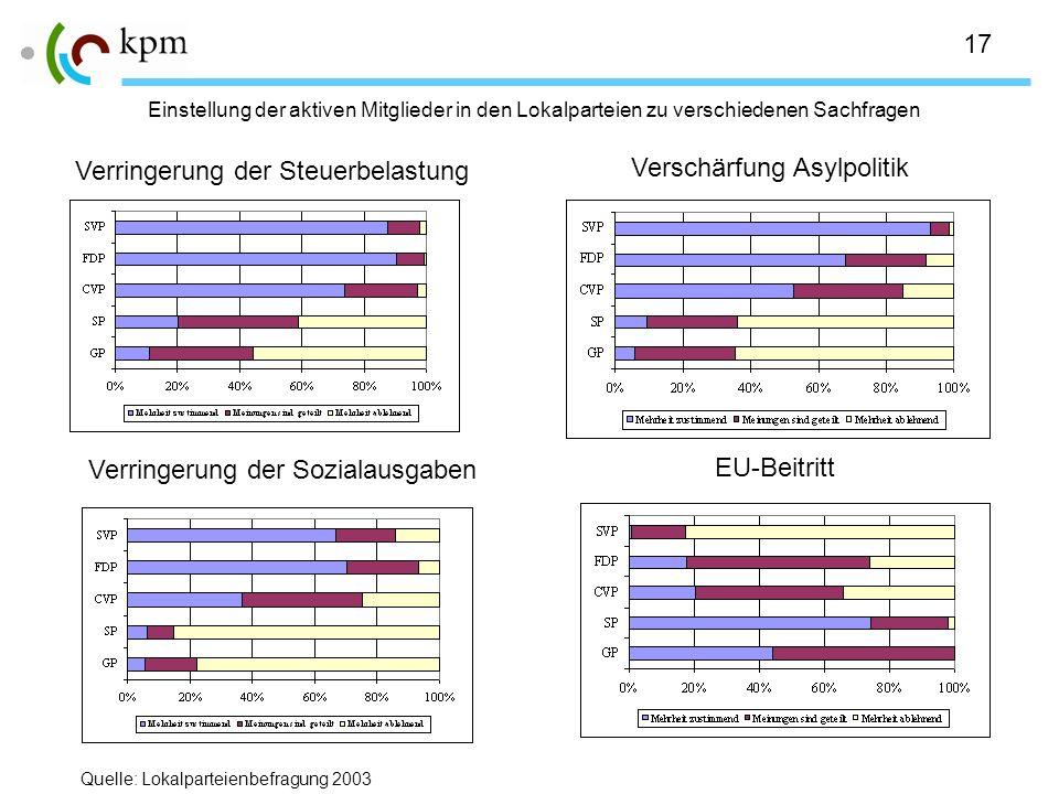 17 Einstellung der aktiven Mitglieder in den Lokalparteien zu verschiedenen Sachfragen Verringerung der Steuerbelastung Verringerung der Sozialausgaben EU-Beitritt Verschärfung Asylpolitik Quelle: Lokalparteienbefragung 2003