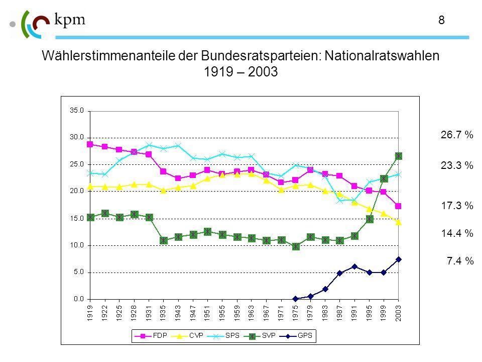 8 Wählerstimmenanteile der Bundesratsparteien: Nationalratswahlen 1919 – 2003 26.7 % 23.3 % 17.3 % 14.4 % 7.4 %
