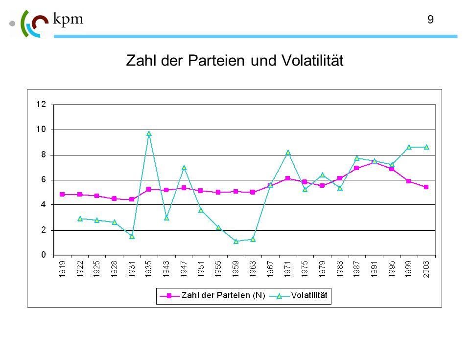 9 Zahl der Parteien und Volatilität