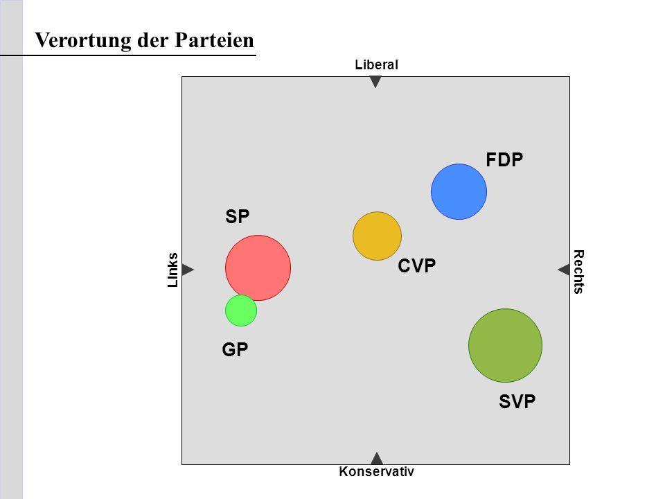 Liberal Konservativ Links Rechts Verortung der Parteien FDP SVP CVP SP GP
