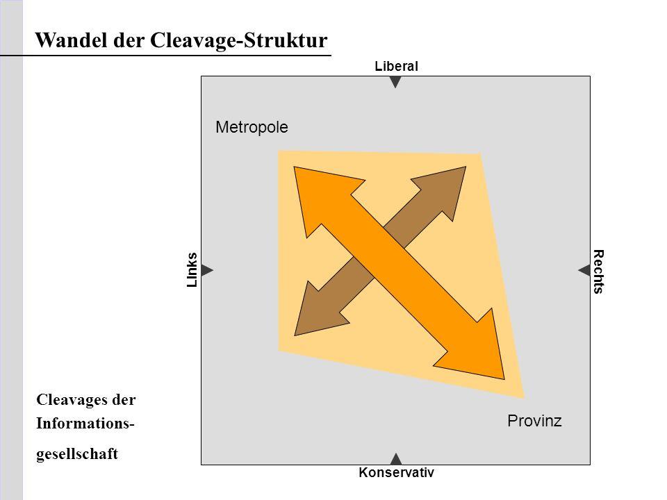 Liberal Links Rechts Metropole Provinz Cleavages der Informations- gesellschaft Wandel der Cleavage-Struktur Konservativ