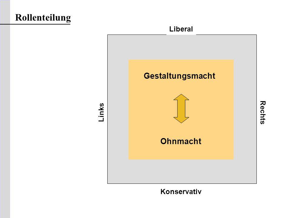 Liberal Links Rechts Konservativ Gestaltungsmacht Ohnmacht Rollenteilung