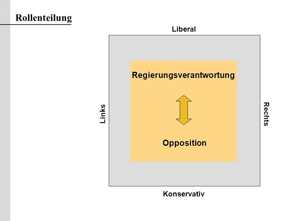 Liberal Links Rechts Konservativ Regierungsverantwortung Opposition Rollenteilung
