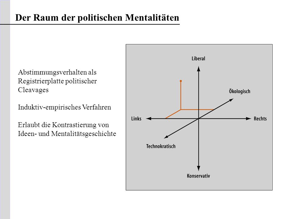 Der Raum der politischen Mentalitäten Abstimmungsverhalten als Registrierplatte politischer Cleavages Induktiv-empirisches Verfahren Erlaubt die Kontr