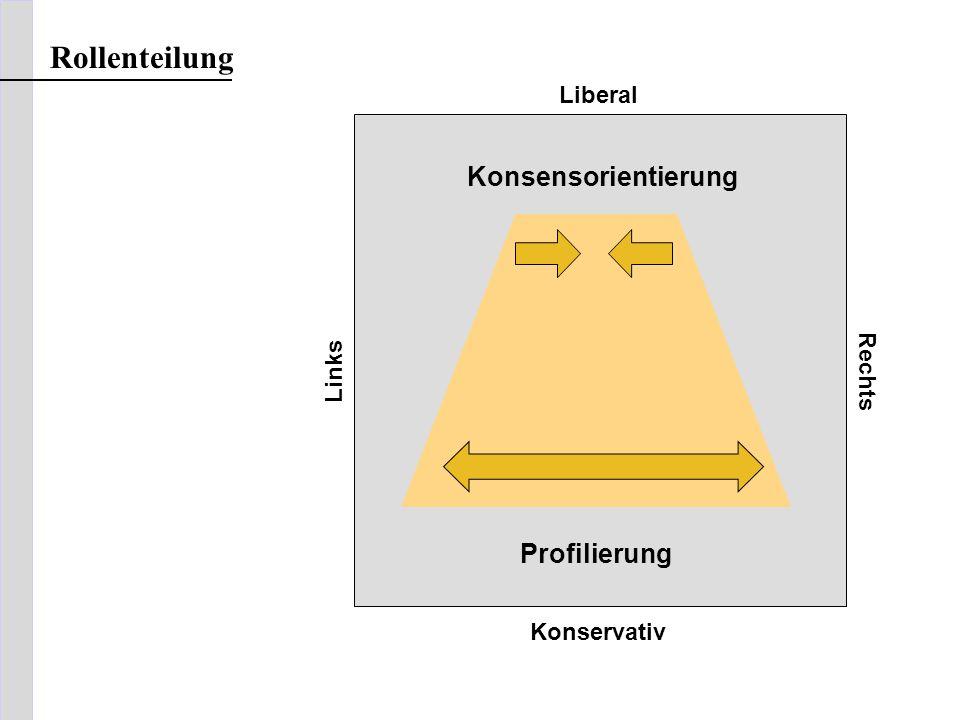 Liberal Links Rechts Konservativ Rollenteilung Konsensorientierung Profilierung