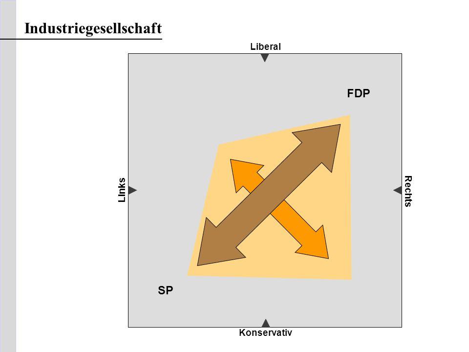 Liberal Konservativ Links Rechts Industriegesellschaft FDP SP