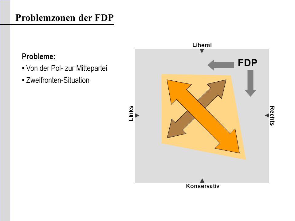 Problemzonen der FDP Liberal Konservativ Links Rechts FDP Probleme: Von der Pol- zur Mittepartei Zweifronten-Situation
