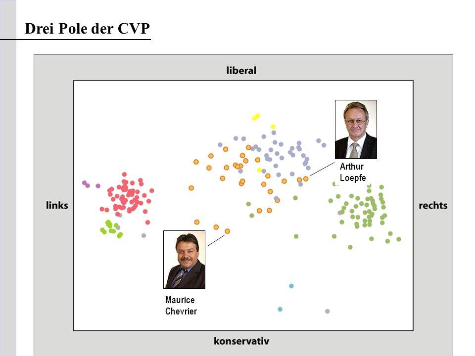Drei Pole der CVP Arthur Loepfe Maurice Chevrier