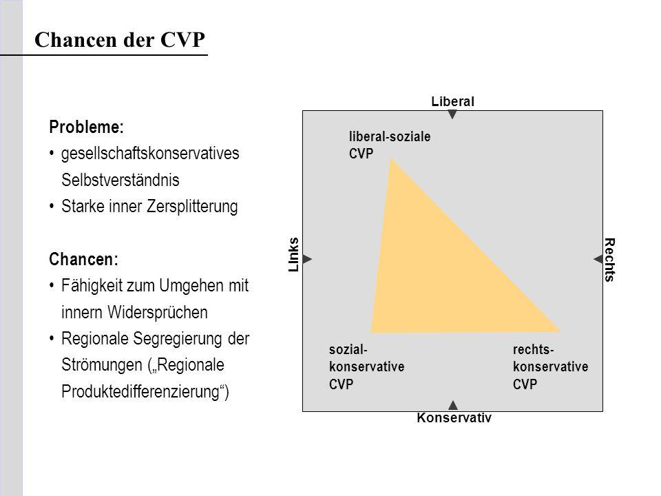 Chancen der CVP Liberal Konservativ Links Rechts rechts- konservative CVP Probleme: gesellschaftskonservatives Selbstverständnis Starke inner Zersplit