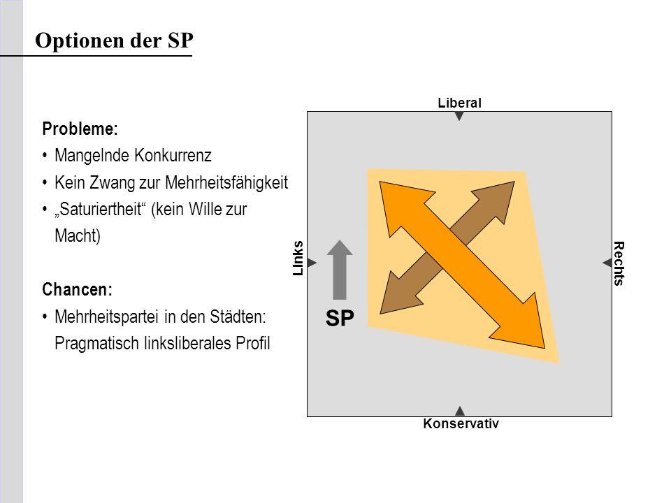 Optionen der SP Liberal Konservativ Links Rechts SP Probleme: Mangelnde Konkurrenz Kein Zwang zur Mehrheitsfähigkeit Saturiertheit (kein Wille zur Mac
