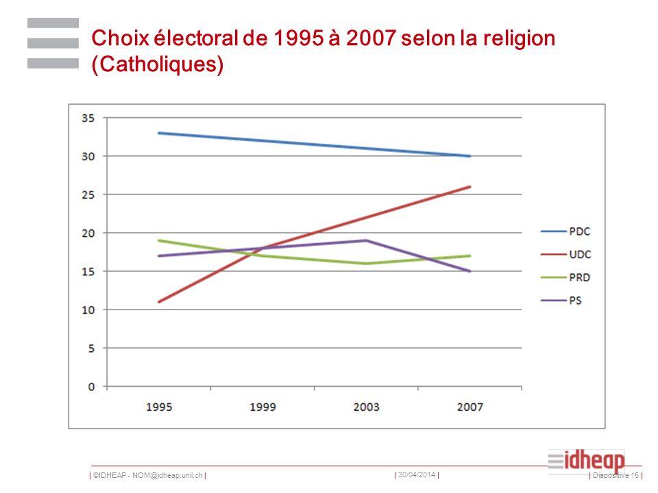 | ©IDHEAP - NOM@idheap.unil.ch | | 30/04/2014 | Choix électoral de 1995 à 2007 selon la religion (Catholiques) | Diapositive 15 |