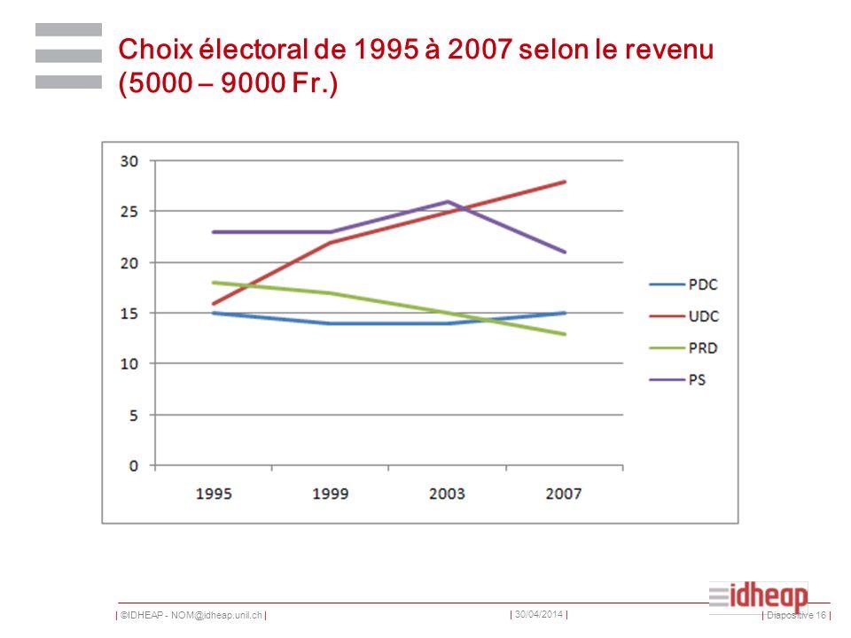 | ©IDHEAP - NOM@idheap.unil.ch | | 30/04/2014 | Choix électoral de 1995 à 2007 selon le revenu (5000 – 9000 Fr.) | Diapositive 16 |
